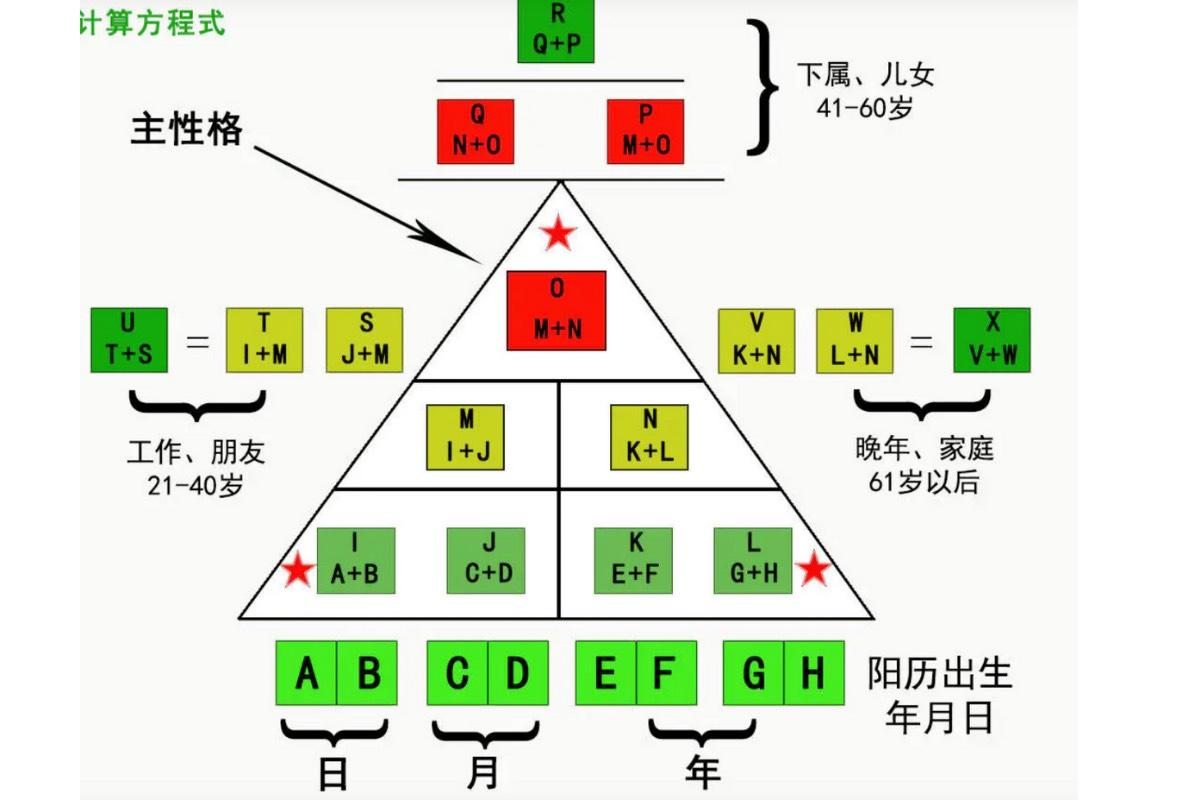 生命密碼三角形解析